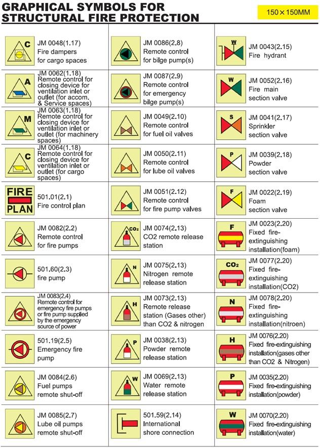 Imo Graphical Symbols